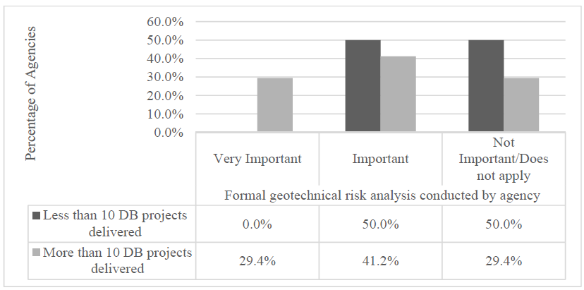 FIGURE 4: Formal Geotechnical Risk Analysis
