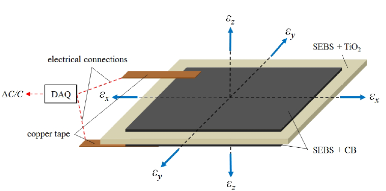 FIG. 3. Sensing principle (layers not scaled).