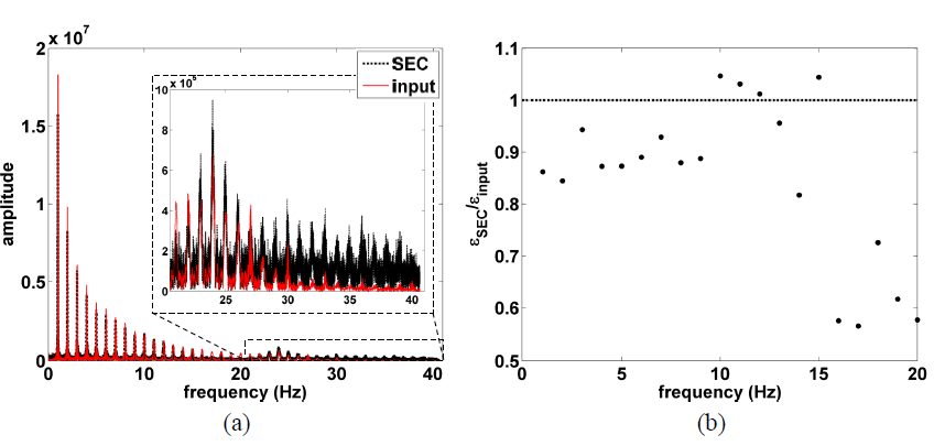 FIG. 8. (a) Fourier transforms of the analytical and measured strain signals; and (b) FRF.