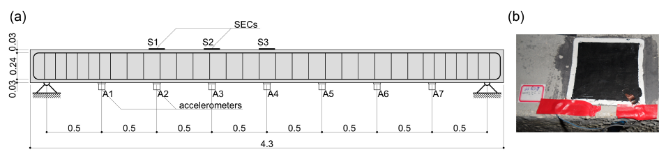 FIG. 12. Experimental setup for tests on RC beam: (a) sensors layout and elevation of the investigated beam (dimensions in inches); and (b) SEC glued onto the beam.