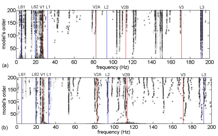 Fig. 13. SDs of SECs ouptuts (a) and accelerometers data (b) (vertical lines denote the modes identified from clustering analysis of the data recorded by all accelerometers).