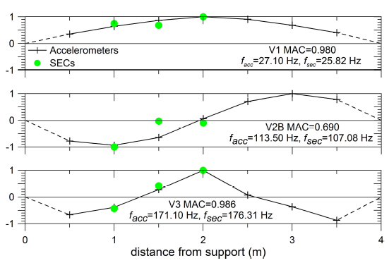 FIG. 14. Mode shapes identied from clustering analysis using SECs and accelerometers.