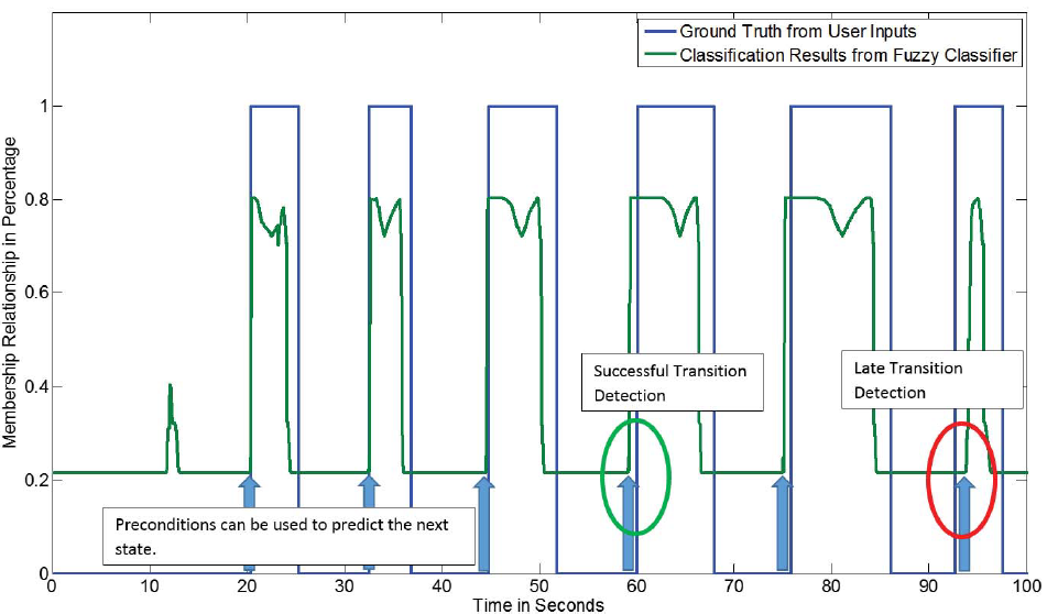 Figure 4. Transition Detection Results between Swing back to Trench and Bucket Filling