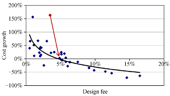 Fig. 1 Cost growth from initial estimate vs. design fee of total OTA population. Reprinted from (Gransberg et al., 2007) with permission from ASCE. The arrow shows the point where the initial estimate is reduced during preconstruction