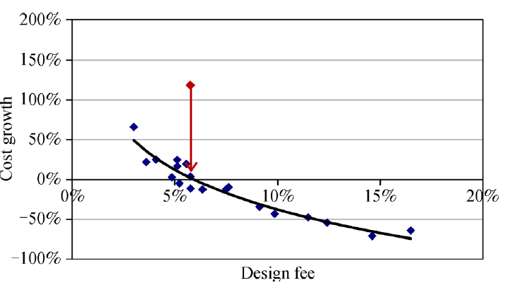 Fig. 2 Cost growth from initial estimate vs. design fee of bridge projects from OTA population . Reprinted from (Gransberg et al., 2007) with permission from ASCE. The arrow shows the point where the initial estimate is reduced during preconstruction of bridge projects