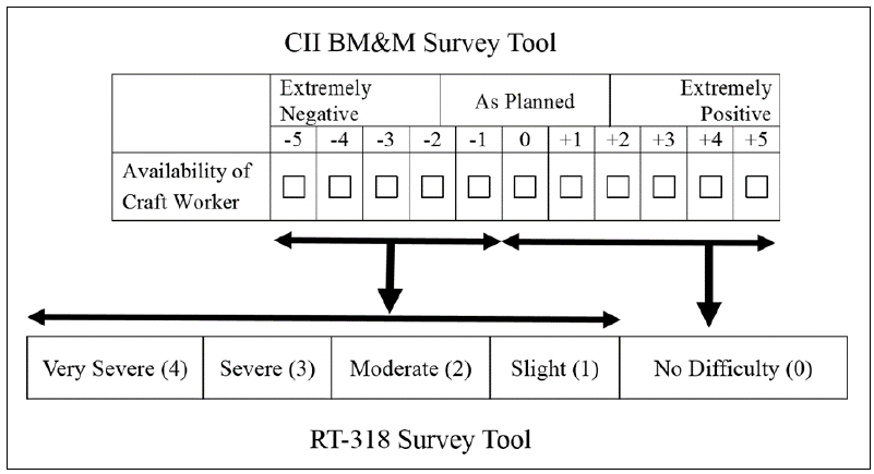 Figure 2.1. Process of converting the BM&M scale of availability of craft workers to RT-318 survey scale