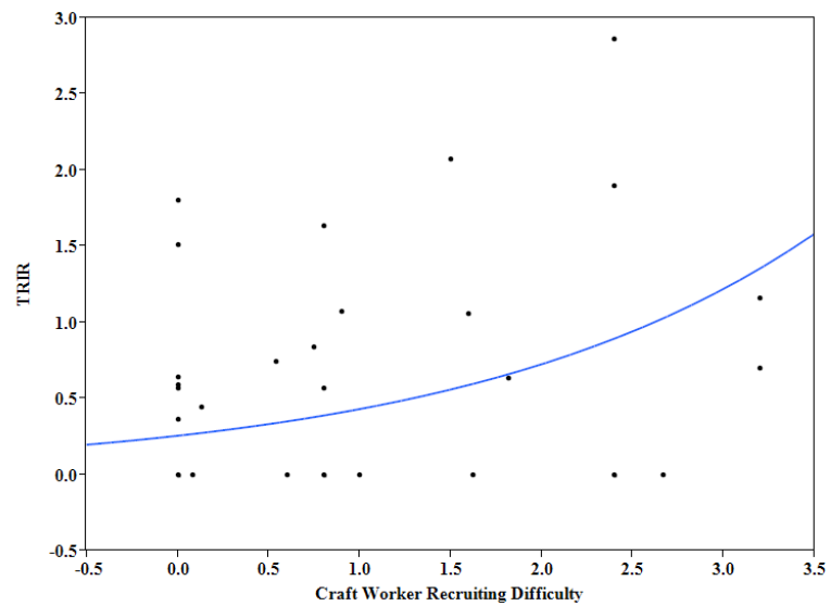 Figure 2. Poisson regression model of TRIR and Craft Worker Recruiting Difficulty