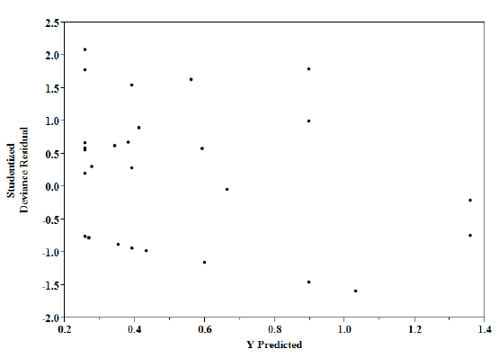 Figure 2.3. Studentized Deviance Residual vs. Predicted TRIR