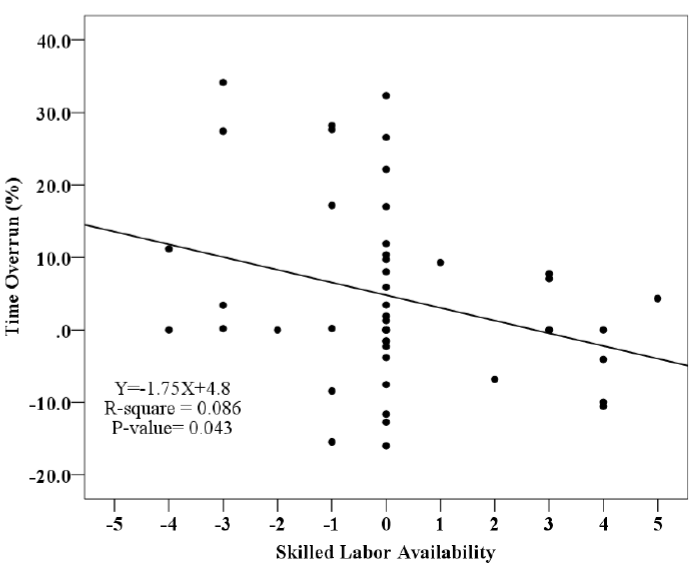 Fig. 3.4. Regression analysis of the Skilled Labor Availability and Time Overrun (CII BM&M database)