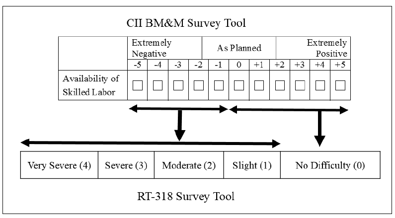 Figure 4.1. Process of converting the BM&M scale of availability of craft workers to RT-318 survey's scale.