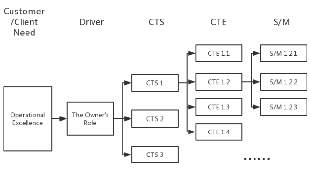 Figure 3.1 Diagram for CTS Tree of the Owner's Role