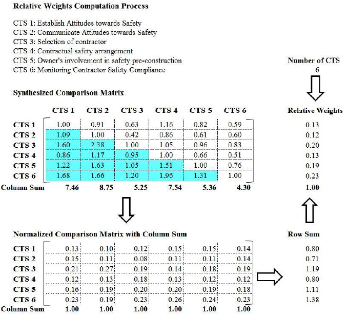 Figure 4.2 Relative weights computation process