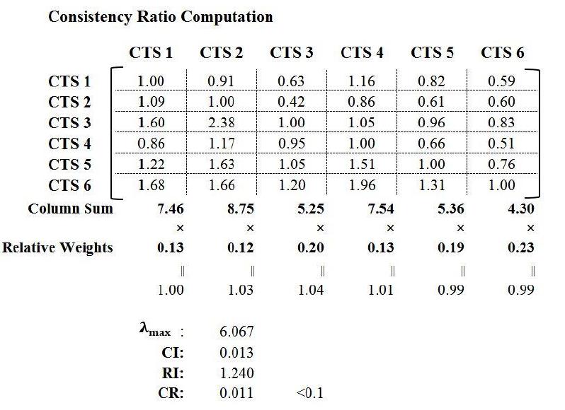 Figure 4.3 Consistency ratio computation