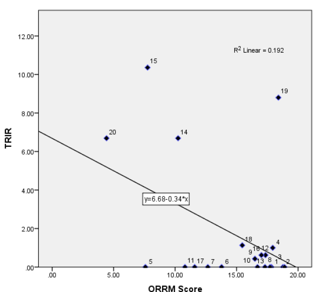 Figure 5.1 Correlation between TRIR and ORRM Scores for All Sample Projects