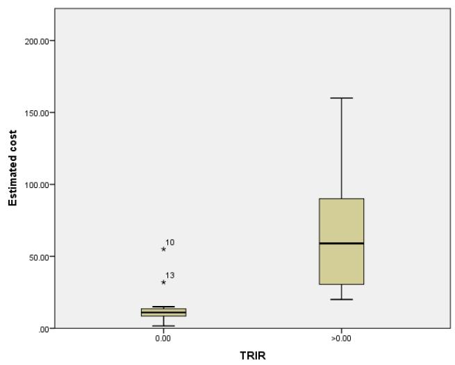Figure 5.2 Boxplot of Estimated Cost