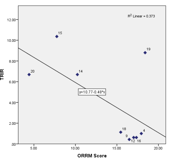 Figure 5.5 Correlation between TRIR and ORRM Scores for Projects with TRIR above 0.
