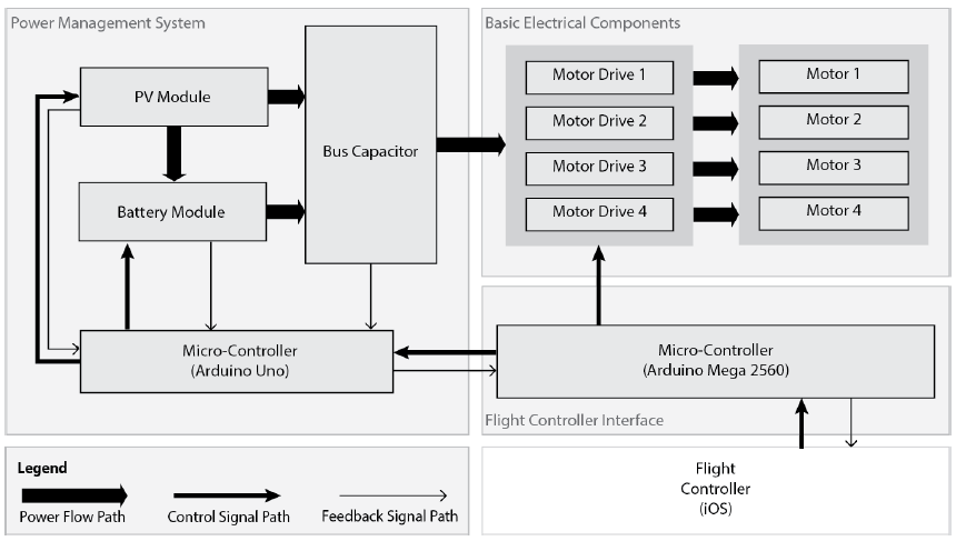 Figure 1 Top Level System Block Diagram