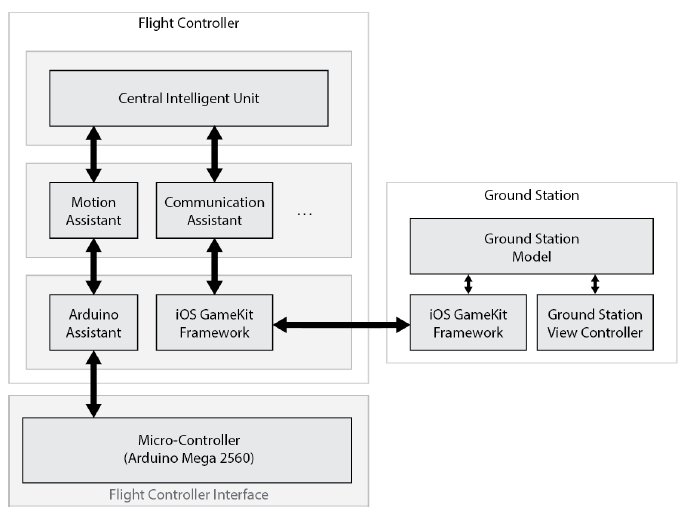 Figure 5 Flight Controller Block Diagram with Interface and Ground Station