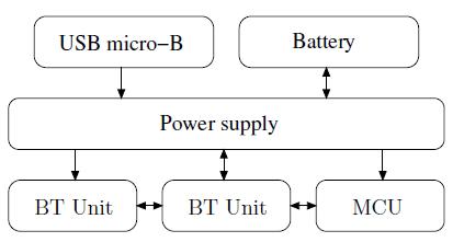 Figure 2: Hub block diagram