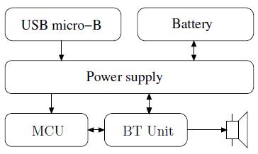 Figure 3: Speaker adapter block diagram
