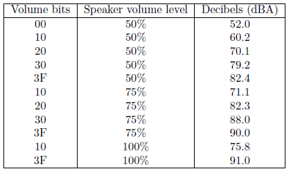 Table 3: Audio amplier performance
