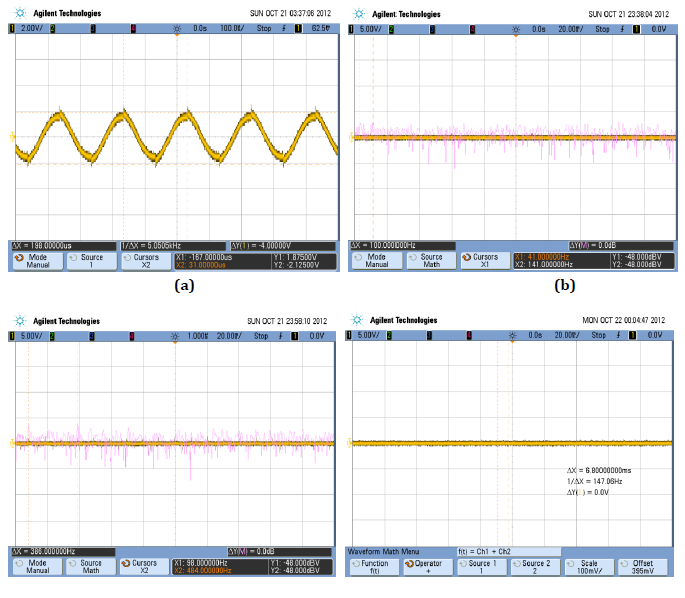 Fig. 3.4. Testing the driver coil. The input frequencies are 5.02 kHz, 40.0 Hz, 98.0 Hz, and 145 Hz for (a), (b), (c), and (d), respectively. The frequencies measured by the oscilloscope are 5.0505 kHz, 41.0 Hz, 98.0 Hz, and 147.06 Hz for (a), (b), (c), and (d), respectively.