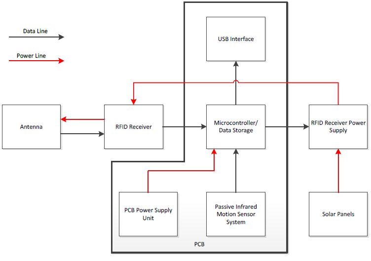 figure 1: overall block diagram