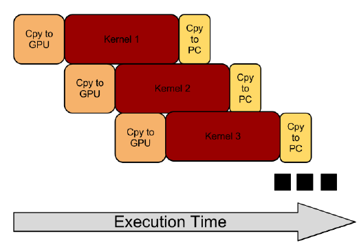 Figure 7 ‐ Diagram of the concurrent kernel and memory copy pattern