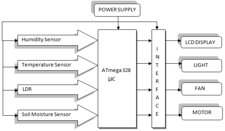 Fig.1. Block Diagram of the Proposed System