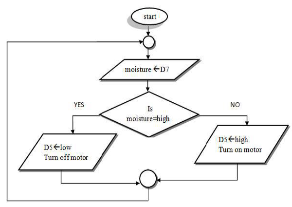 Fig.5. Flowchart for automatic water pump control.