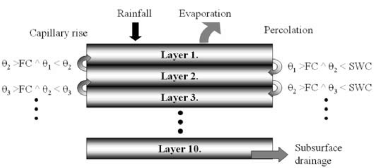 Figure 3. Effect of evaporation, transpiration, rain and drainage to water content θi of each layer in soil and water percolation downwards in soil.