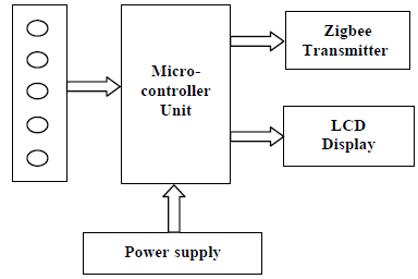 Fig. 3.1 Block diagram of Transmitter