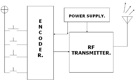 Fig 2.1.1: Block diagram of Transmitter