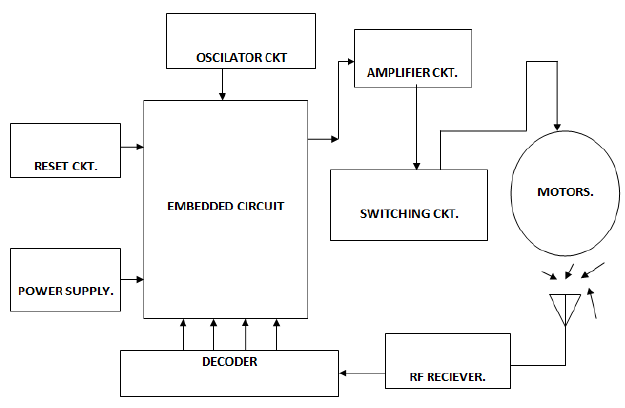 Fig 2.2: Block diagram of Receiver