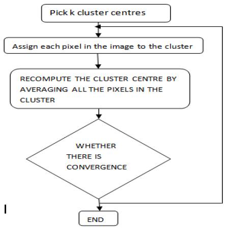 Fig1.Flow chart for clustering Algorithm