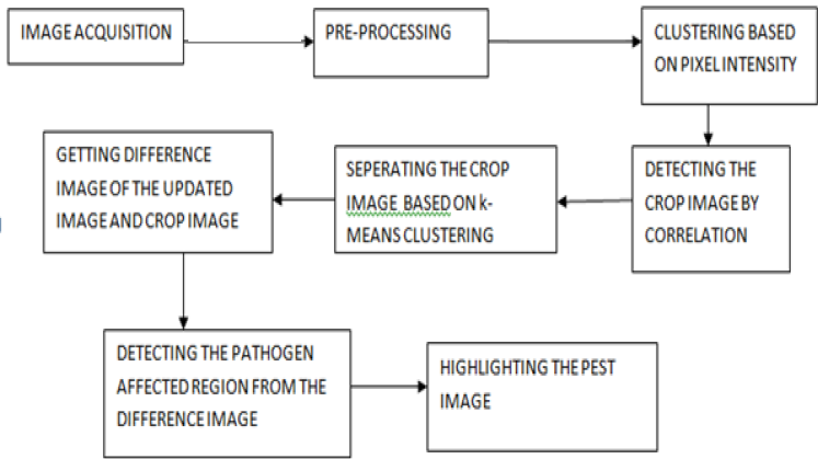 Fig.2.block diagram for the proposed method