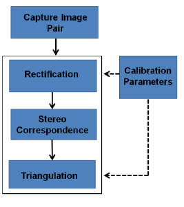 Figure 6: Outline of Processing Steps