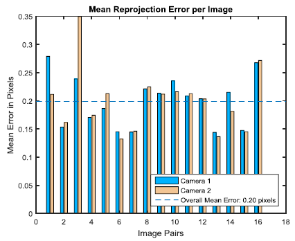 Figure 7: Calibration Images and Reprojection Errors