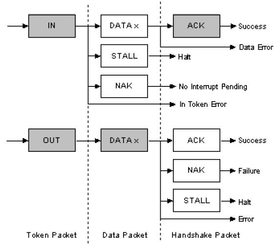 Figure 2.6: USB Data Flow Schematic