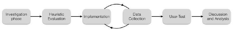 Figure 2.1: The work process of this Master's thesis.