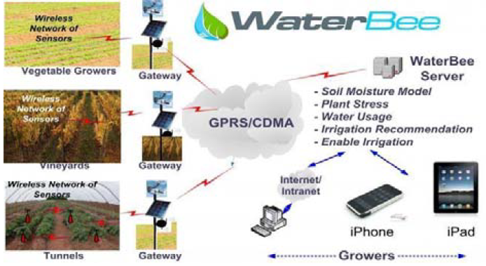 Figure 4 Smart Irrigation System