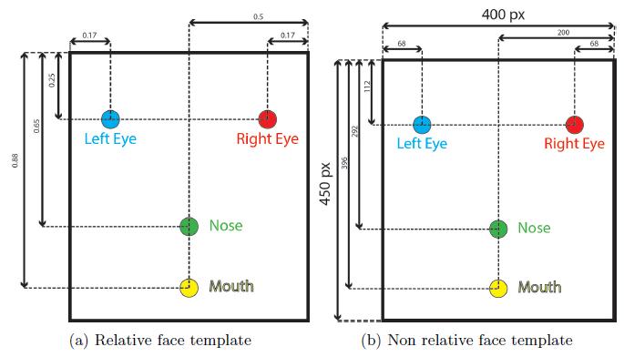 Figure 12: Face Templates