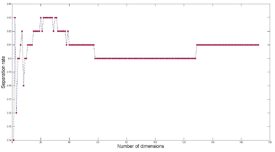 Figure 20: Separation rate as a function of the number of dimensions. The red dots are the results.