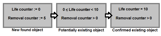 Figure 10. Three levels of object existence described using counters as criteria
