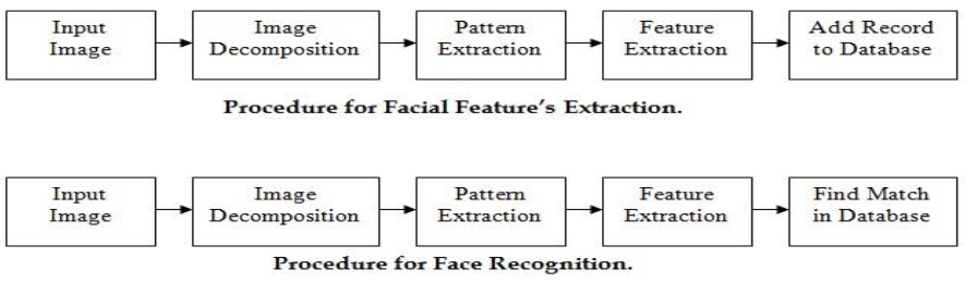 Fig.1.Basic block diagram of face recognition