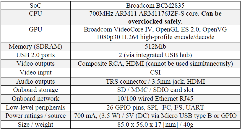 Table 1. RPi hardware specifications