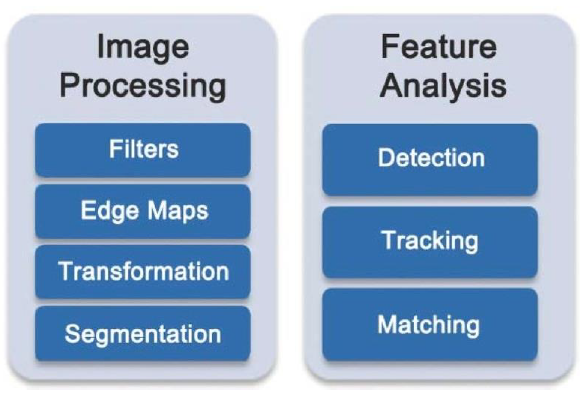 Figure 4. Partial overview of what OpenCV includes