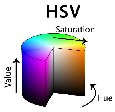 Figure 5. HSV colour cylinder