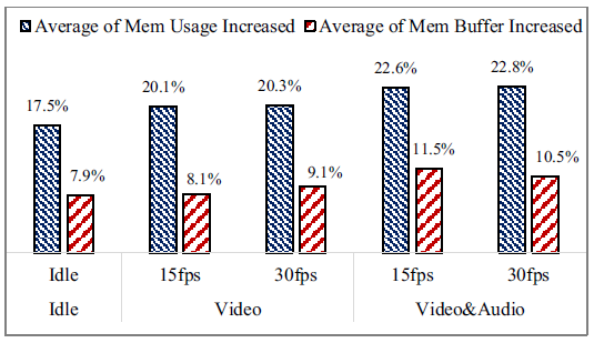 Fig. 6 Increased memory requirement when using face following during the video conference with different modes of content (reference with baseline).