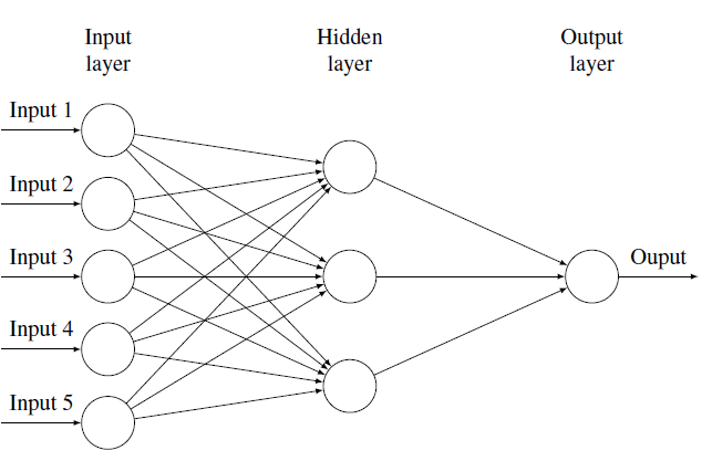 Figure 2.3: Typical Feed Forward Network